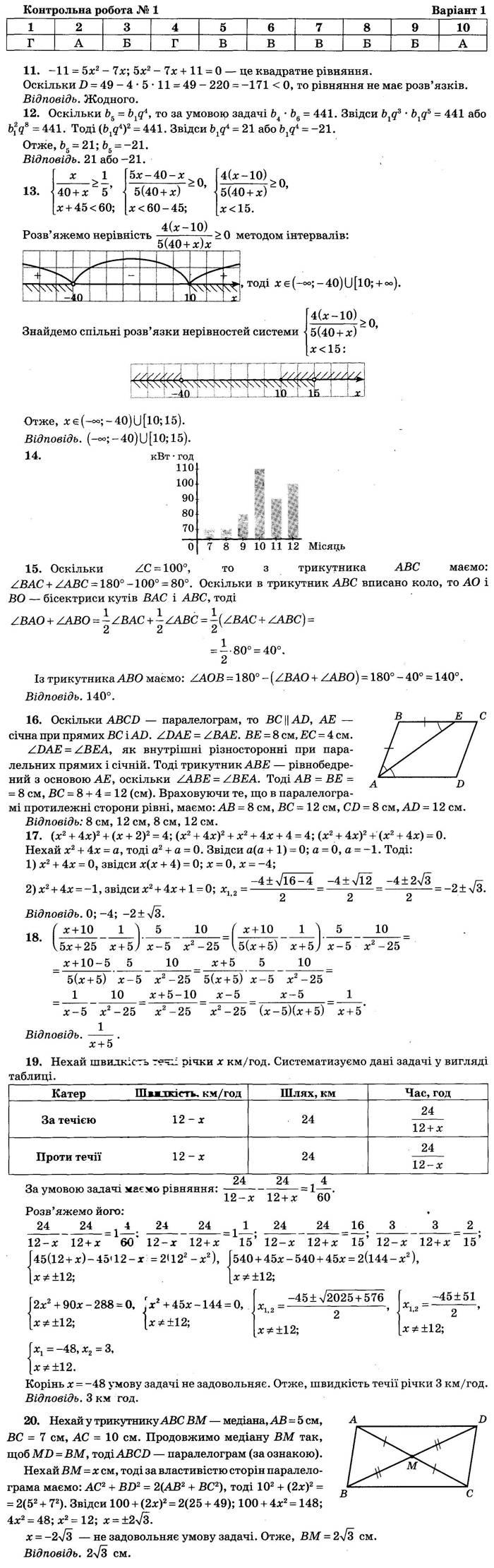Відповіді до контрольної роботи 1 варіант 1 посібника ДПА-2018 9 клас Математика Бевз Збірник завдань