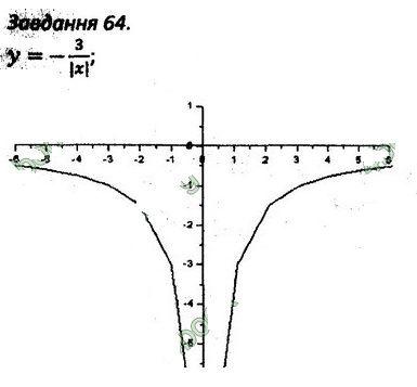 Розв'язання номера 64 варіант 2 до посібника 8 клас Алгебра Мерзляк (збірник задач і контрольних робіт)